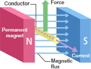 Magnetic-Force-02-goog