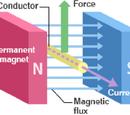 Μαγνητικό Πεδίο