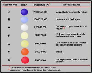 Stars-Spectral-Types-01-goog