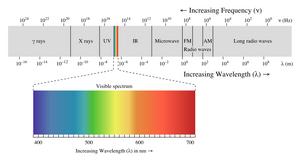 Electromagnetic-Spectrum-01-goog