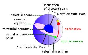 Celestial-sphere-10-goog