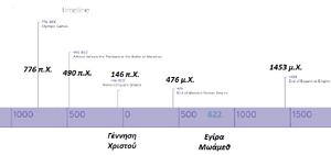 Timeline-History-goog