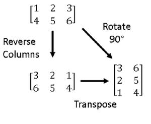 Matrix-transformations-01-goog