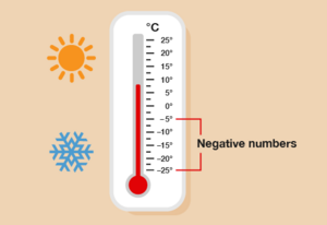 Numbers-Negative-Thermometer-01-goog