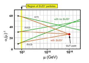 Supersymmetry-04-goog