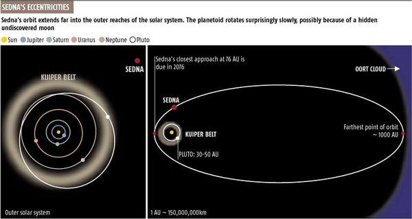 Planets-Sedna-02-goog