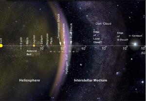 Kuiper-Oort-01-goog