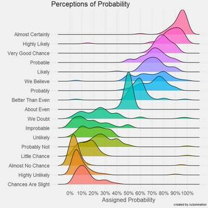 Probability-100-goog