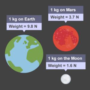 Quantities-Mass-Weight-01-goog