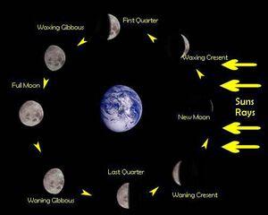 Satellites-Moon-Phases-01-goog
