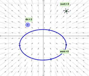 Divergence-curlation-01-goog