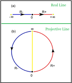 Real-Projective-Line-01-goog