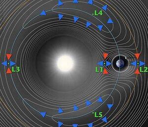 Lagrange-Points-wik