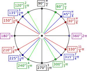 Unit-Circle-03-goog
