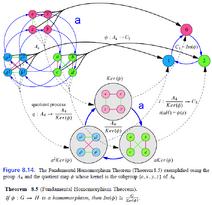 Theorems-Homomorphism-Fundamental-01-goog