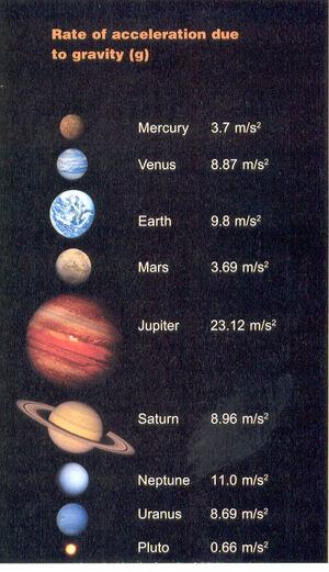 Gravity-Planets-01-goog