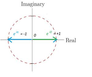 Complex-plane-05-goog