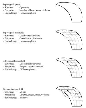 Spaces-Topological-Riemannian-01-goog
