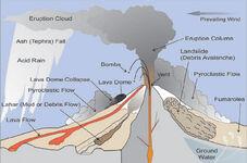 Volcano Theory