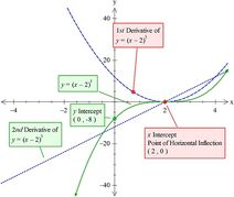Graph-function-04-goog