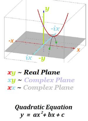 Equations-Quadratic-Complex-03-goog