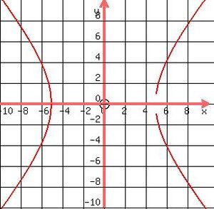 Curves-Hyperbola-02-goog