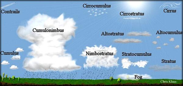 Clouds-goog