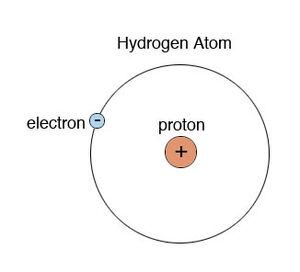 Atoms-Hydrogen-01-goog