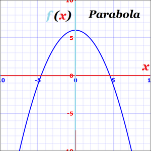 Curves-Parabola-25-goog