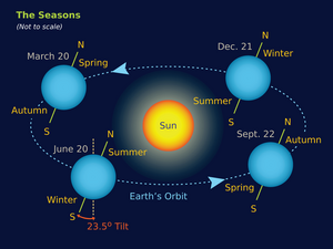 Earth-Seasons-01-goog