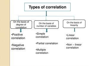 Correlation-01-goog
