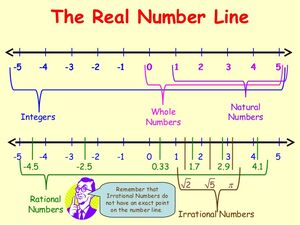 Numbers-Real-Rational-goog