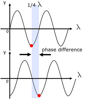 Phase-Wave-Difference-01-goog