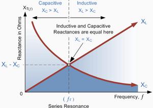 Quantities-Resistance-Reactance-Impendance-03-goog