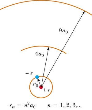 Bohr-radius-02-goog