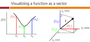 Visualing-Function-Vector-goog