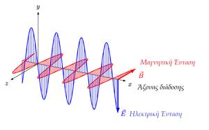 Wave-Electromagnetic-02-goog