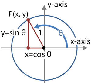 Unit-Circle-05-goog