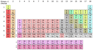 Periodic-Table-00-goog