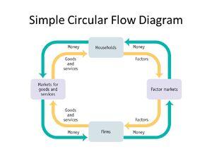 Economy-Circular-Flow-00-goog