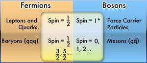 Particles-Fermion-boson-01-goog