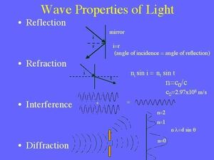 Reflection-Refraction-Interference-Diffraction-goog