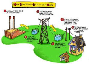 Electricity-01-goog