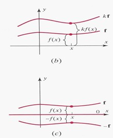 Functions-Linear-03-goog