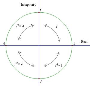 Rotations-Complex-Plane-goog