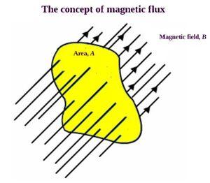 Laws-Conservation-Magnetic-01-goog