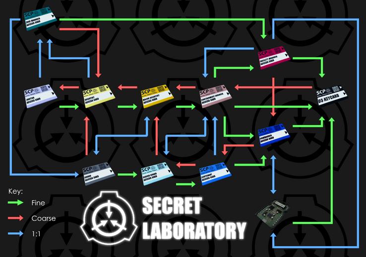 SCL SL Keycards