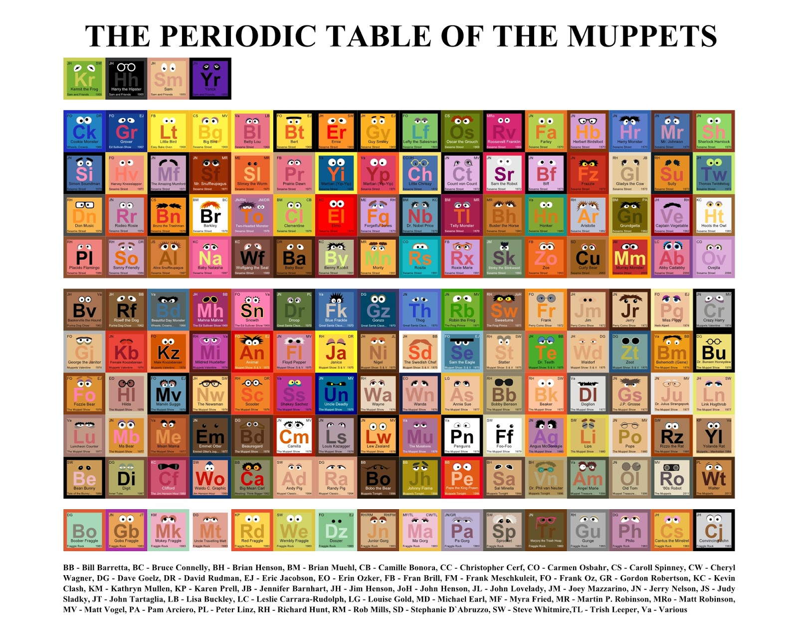 Periodic table of muppets scratchpad fandom powered by wikia the periodic table of muppets is a graphic picture by mike boon it shows the characters eyes the abbreviation is the color of the characters nose urtaz Gallery