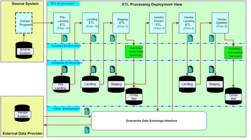 etl architecture diagram schema diagram preview Database Design Diagram