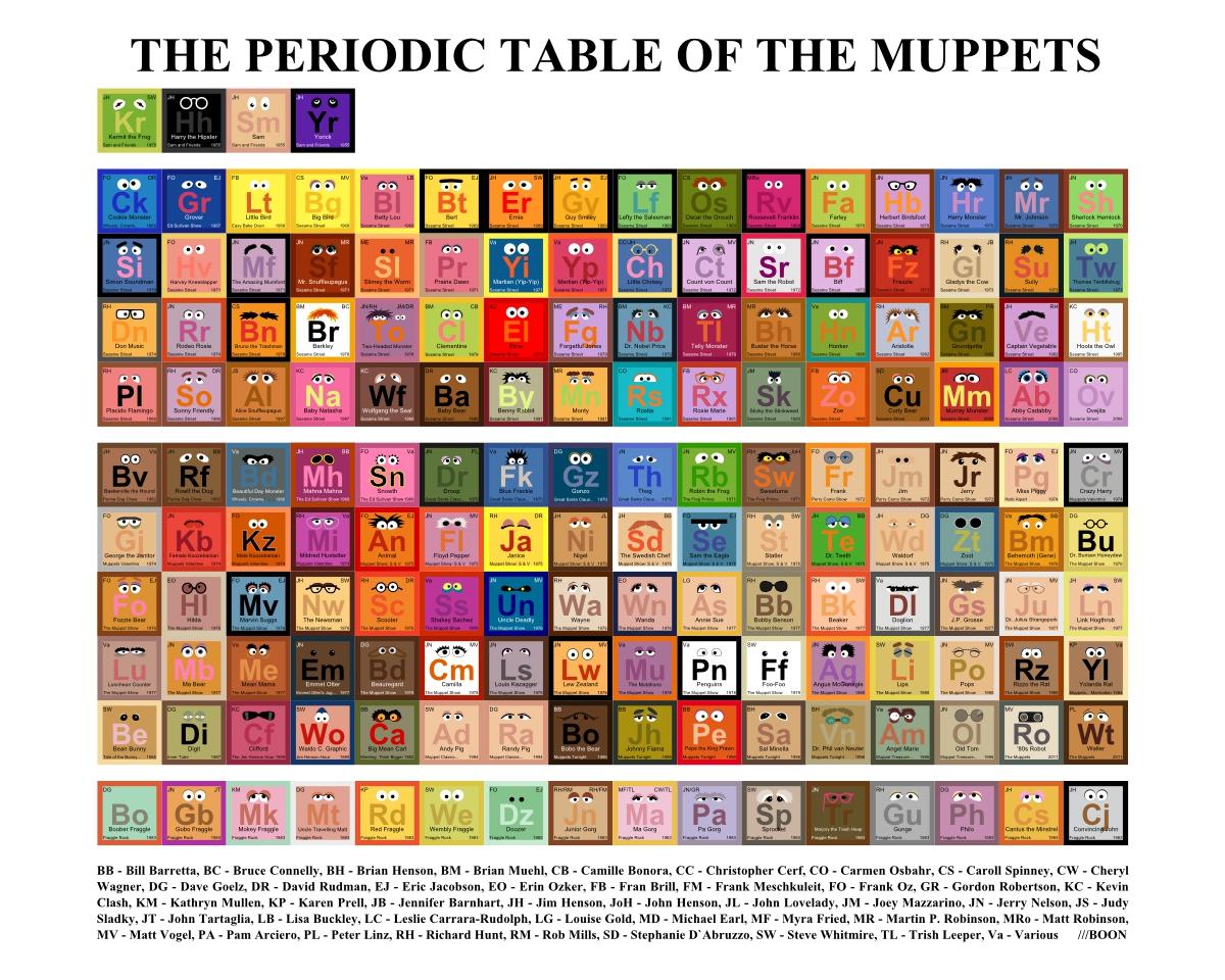 Image periodic table muppetseg scratchpad fandom powered periodic table muppetseg gamestrikefo Gallery